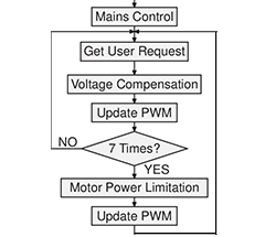 运动科学丨理解无刷直流电机控制算法