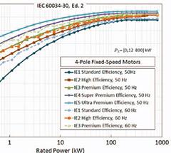 为什么无刷直流电动机效率达不到100%?为什么超高效率无刷直流电机节能?